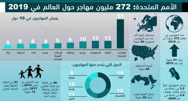 الأمم المتحدة: 272 مليون مهاجر حول العالم في 2019