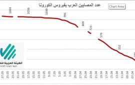 الهيئة العربية للطوارئ: ارتفاع في عدد الإصابات بالكورونا في البلدات العربية