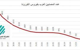 خلال أسبوع: 971 إصابة كورونا جديدة في المجتمع العربي